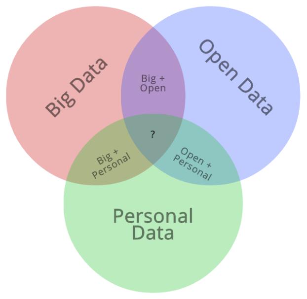typesofdata